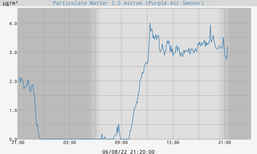 2.5 micron Particulate Matter Air Quality Readings