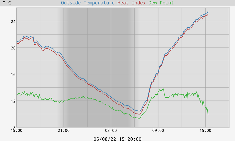Temperature, Dewpoint and Heat Index