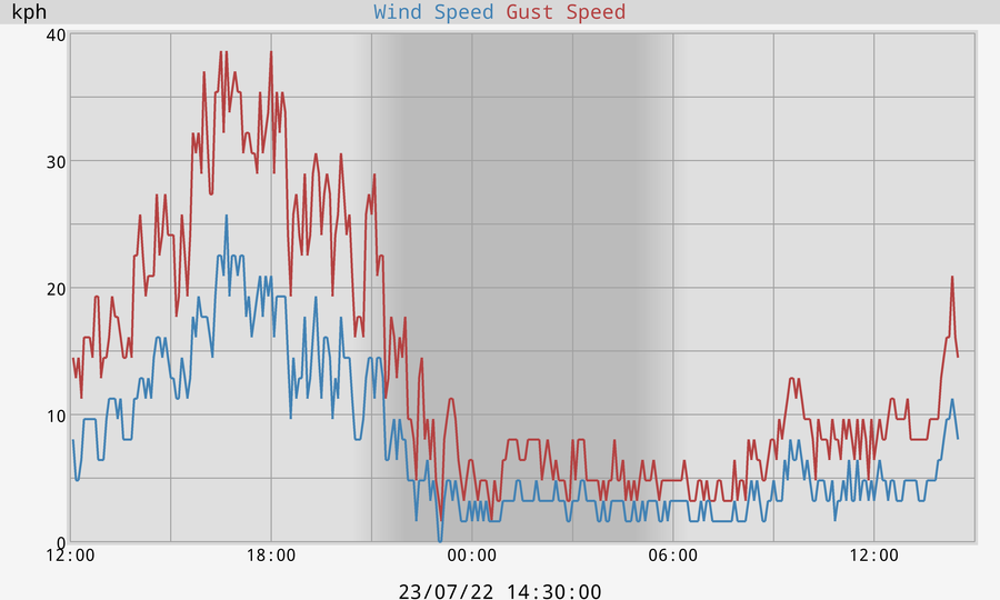 Wind Speed and Gust