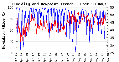 Month Humidity and Dewpoint Chart