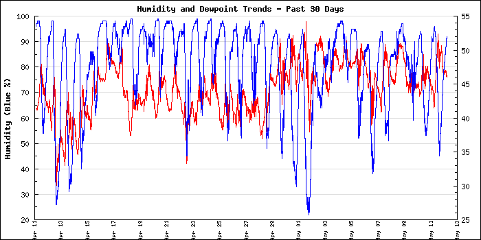 Large Humidity and Dewpoint Monthly Graph