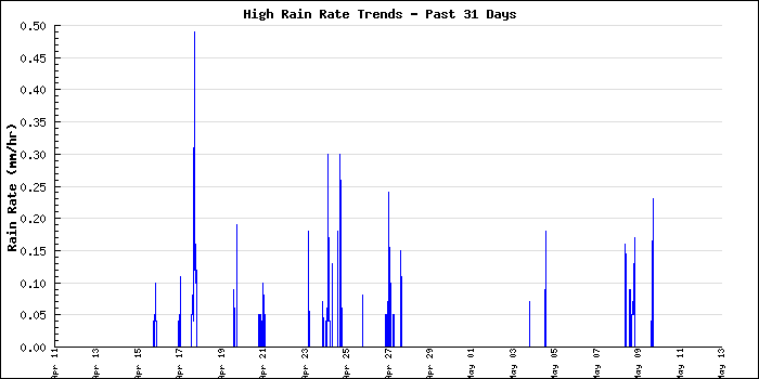 Large Rain Rate Monthly Graph