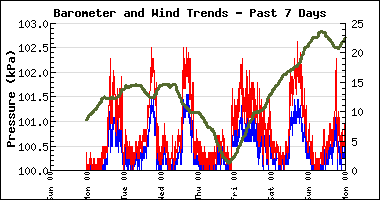 Week Barom and Wind Chart