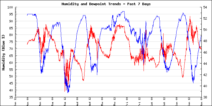 Large Humidity and Dewpoint Weekly Graph