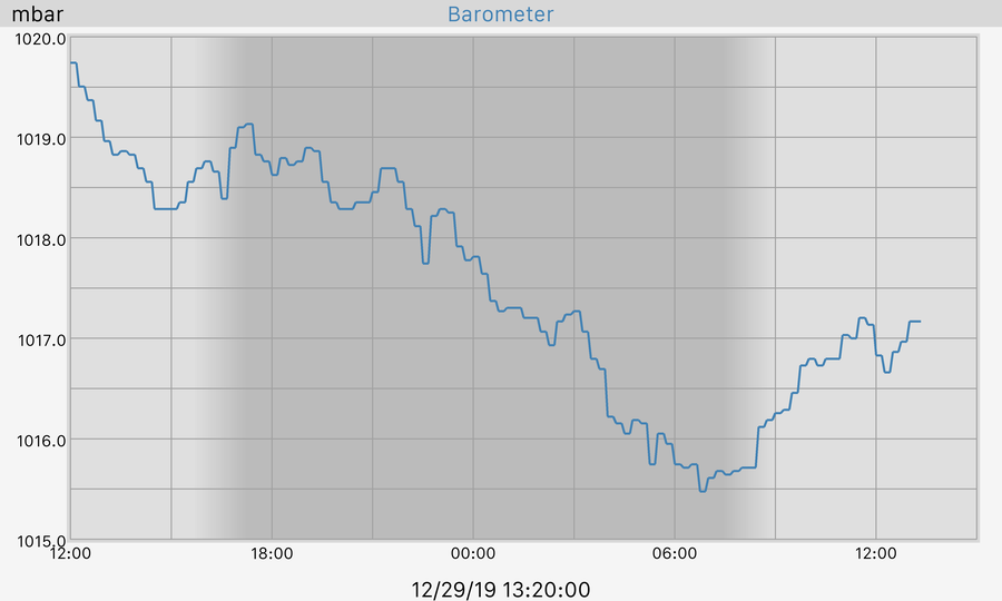 24 hour Barometer Graph
