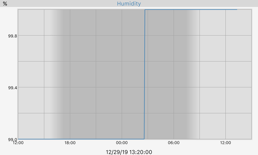 24 hour Humidity Graph