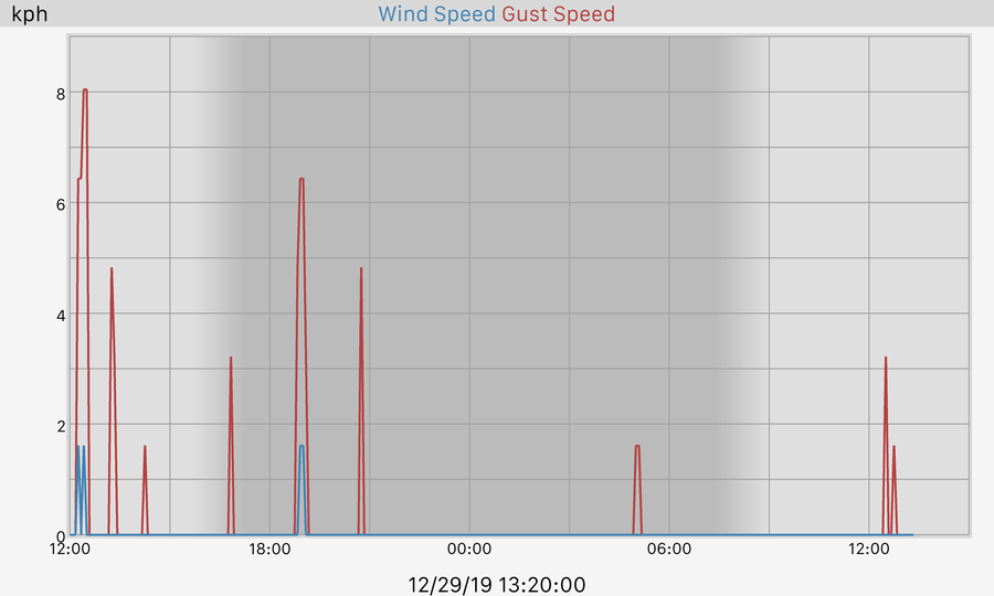 24 hour Wind and Gusts Graph