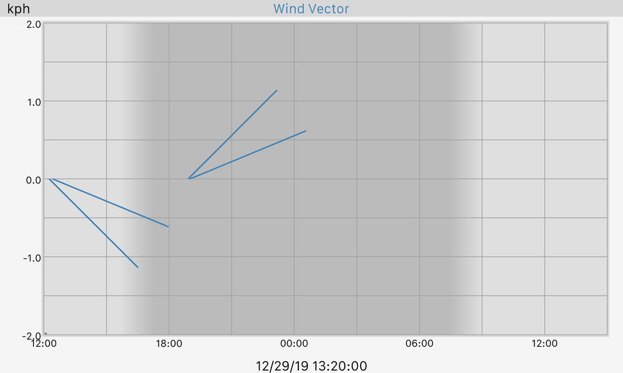 24 hour Wind Vector Graph