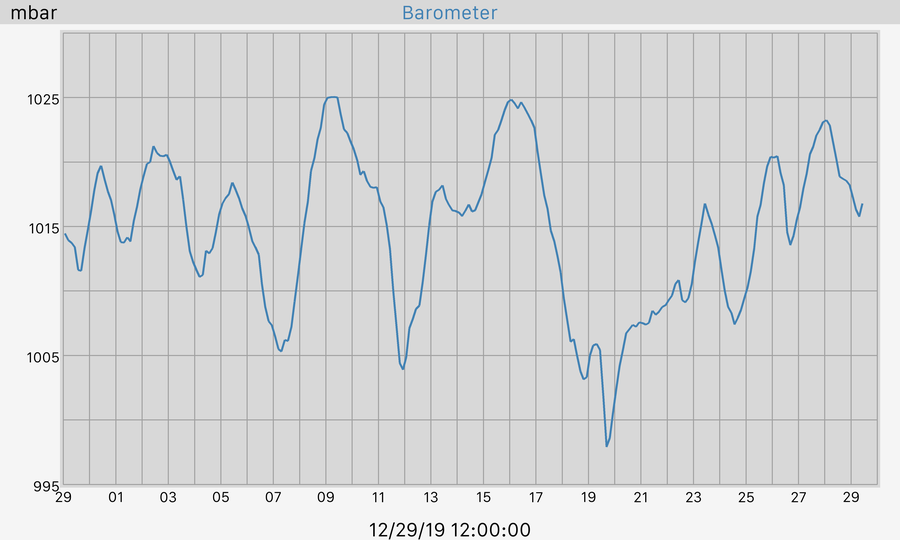 30 Day Barometer Graph