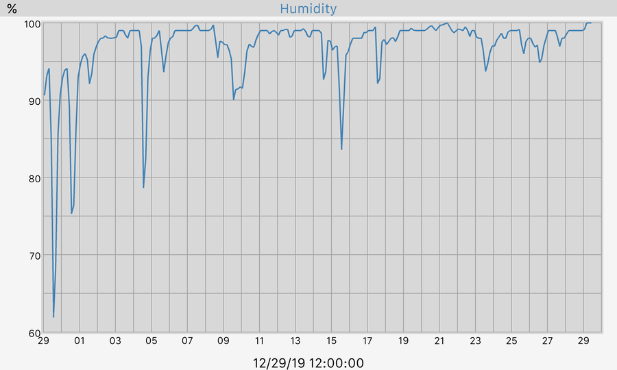 30 Day Humidity Graph
