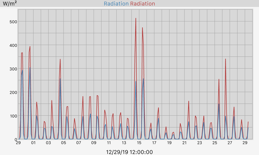 30 Day Solar Radiation Graph