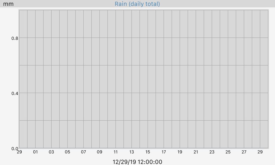 30 Day Rain Hourly Total Graph