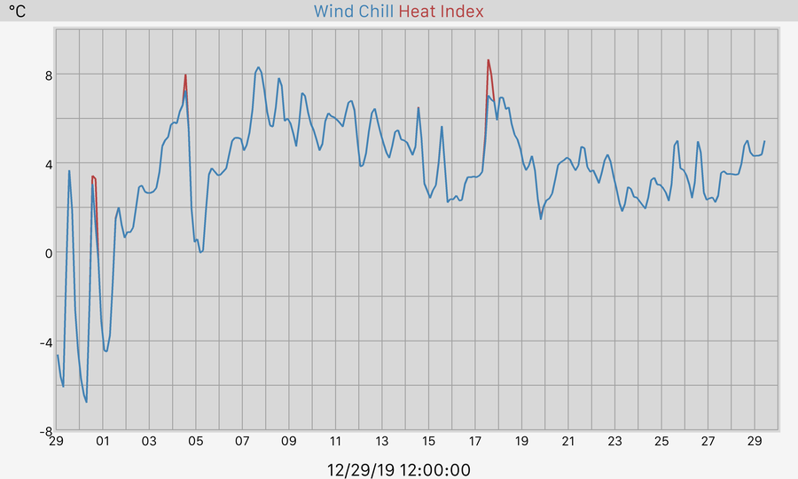 30 Day Windchill and Heat Index Graph