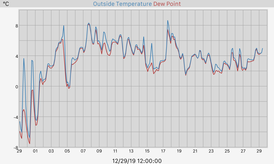 30 Day Temperature and Dewpoint Graph