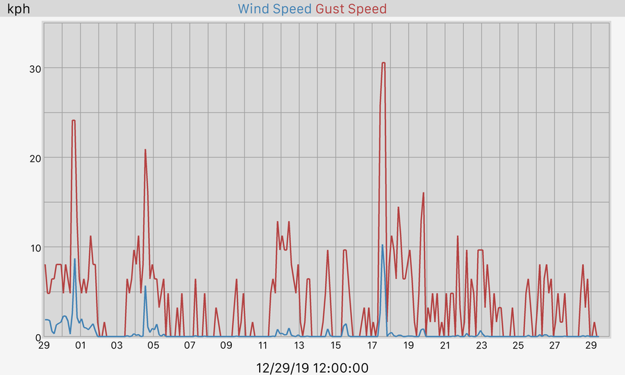 30 Day Wind and Gusts Graph