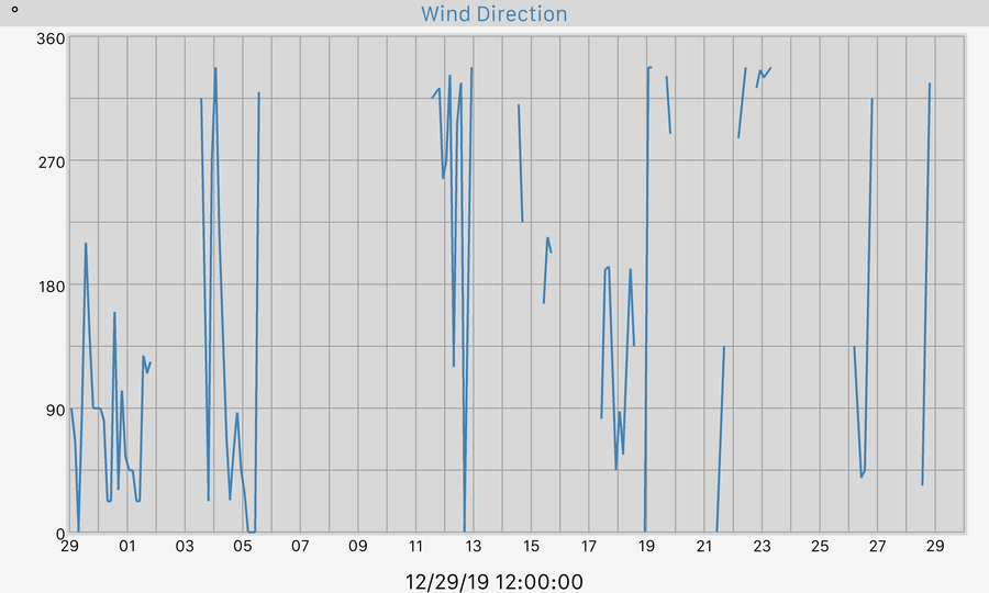 30 Day Wind Direction Graph