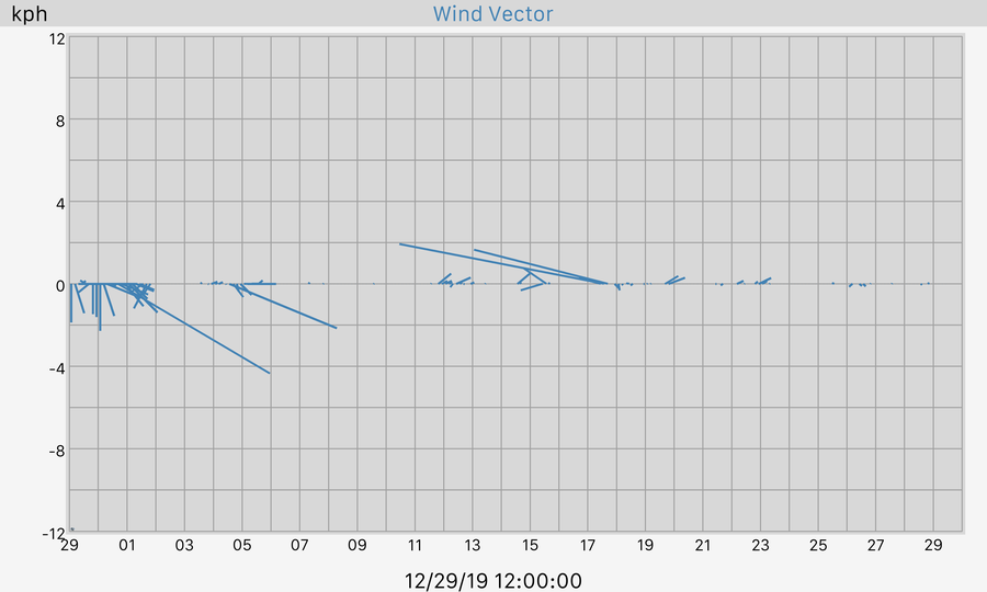 30 Day Wind Vector Graph