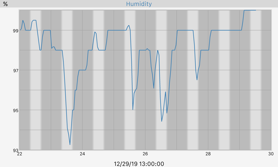 7 Day Humidity Graph
