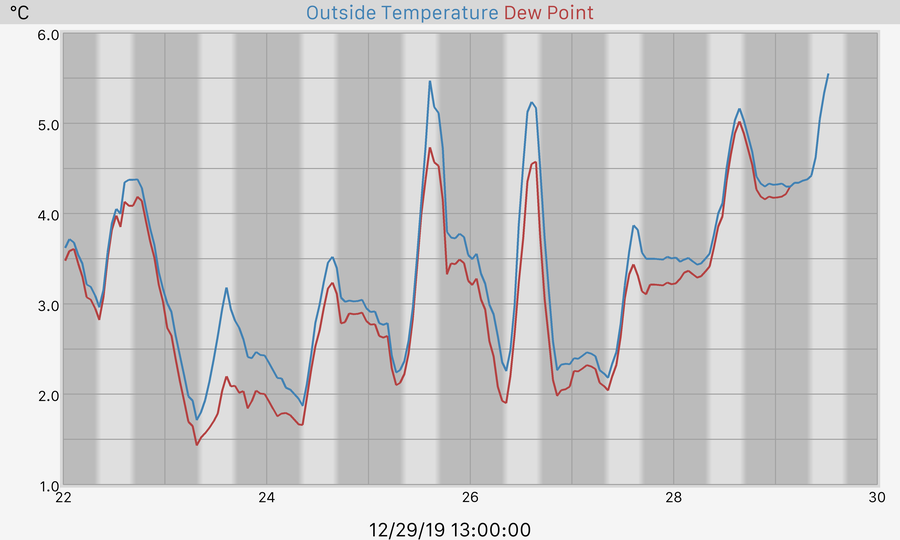 7 Day Temperature and Dewpoint Graph
