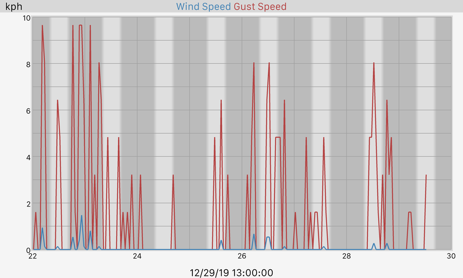 7 Day Wind and Gusts Graph