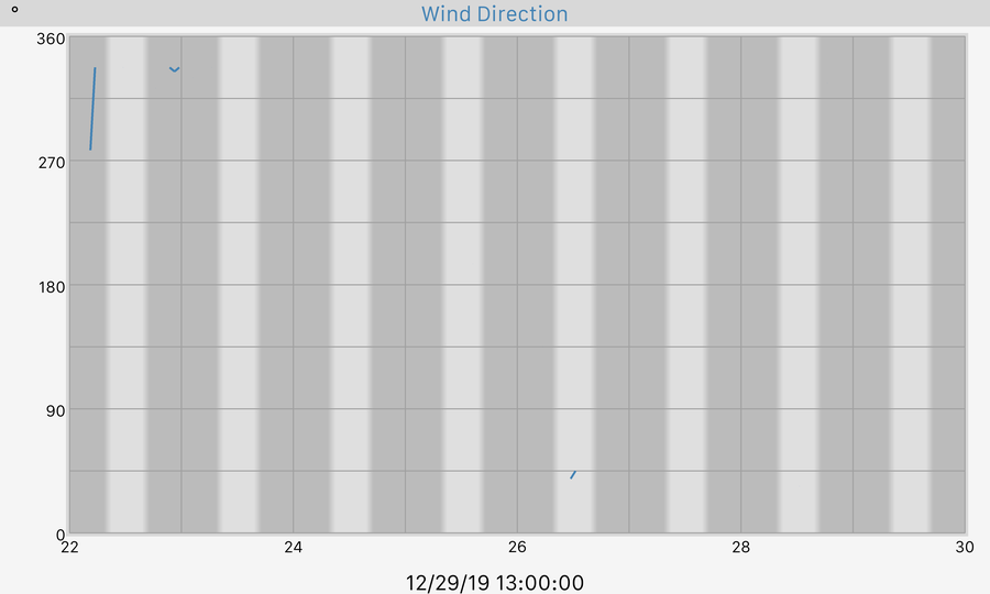 7 Day Wind Direction Graph