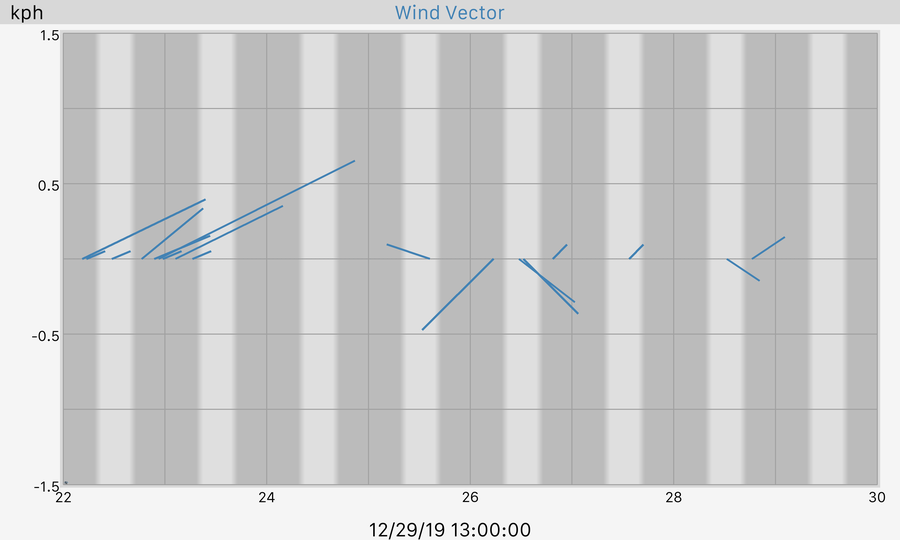 7 Day Wind Vector Graph