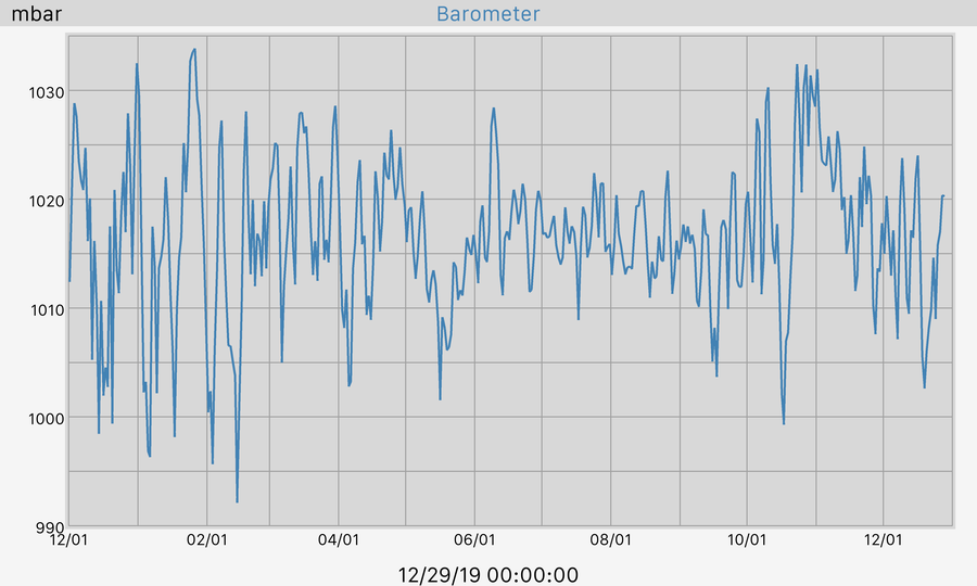 365 Day Barometer Graph
