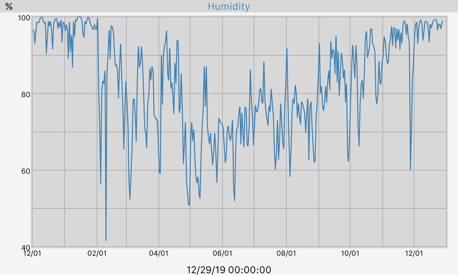 365 Day Humidity Graph