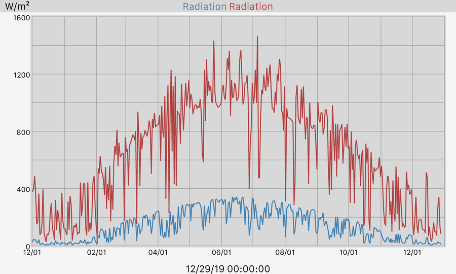 365 Day Solar Radiation Graph