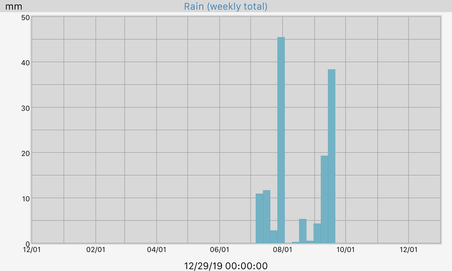 365 Day Rain Hourly Total Graph