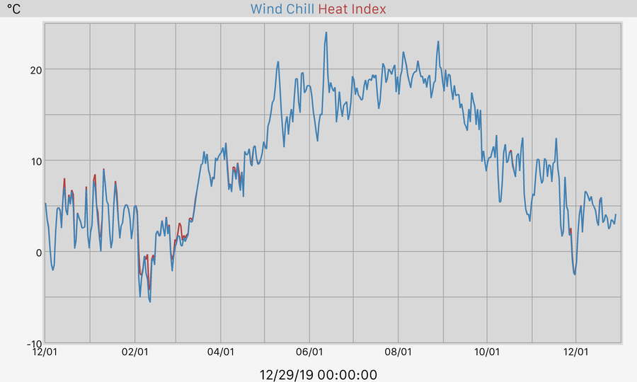365 Day Windchill and Heat Index Graph