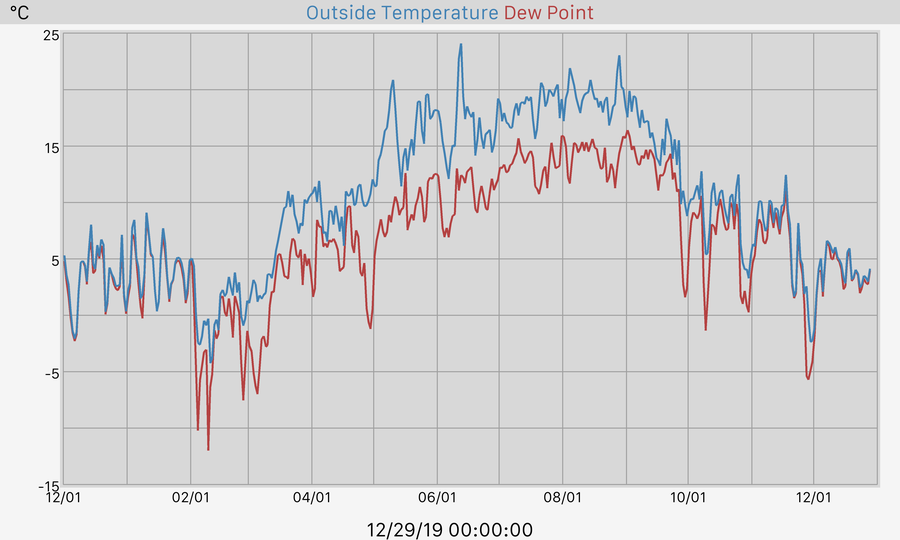 365 Day Temperature and Dewpoint Graph