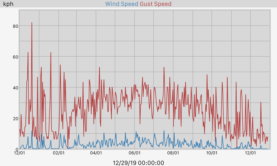 365 Day Wind and Gusts Graph