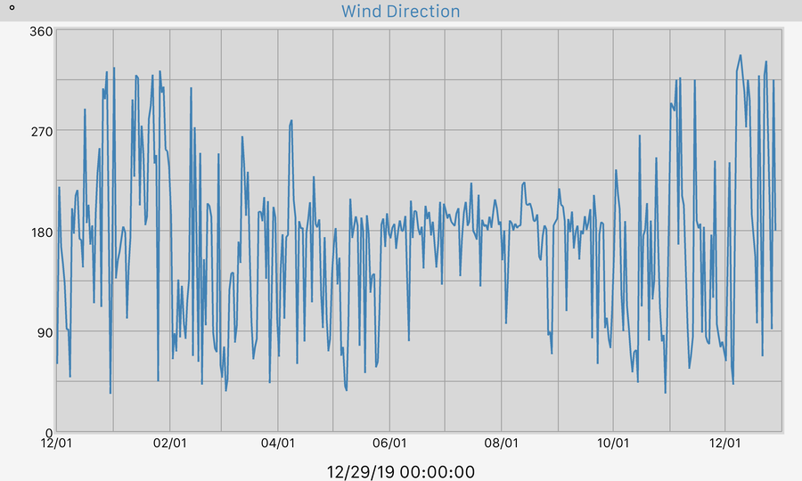 365 Day Wind Direction Graph