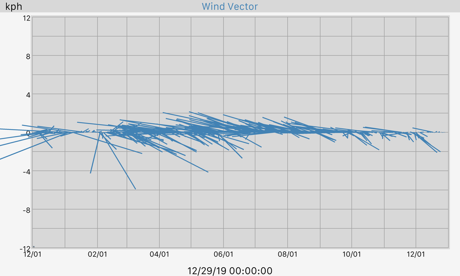 365 Day Wind Vector Graph
