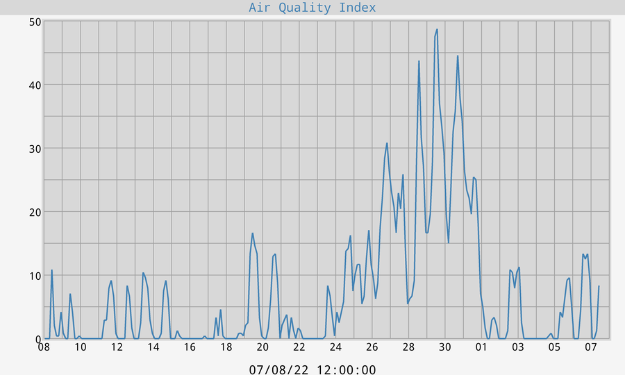Calculated Air Quality Index