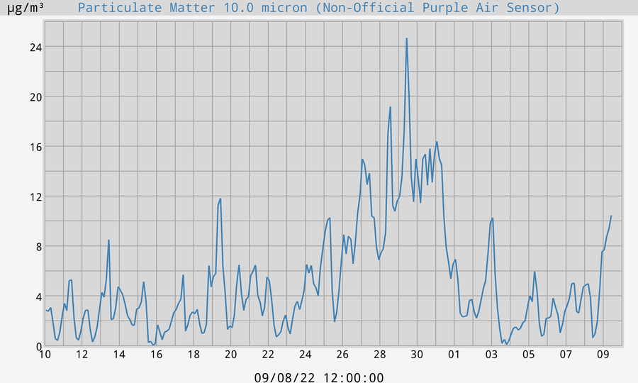 10 micron Particulate Matter Air Quality Readings