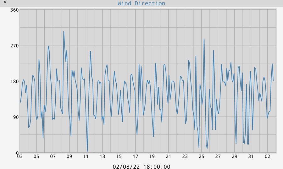 Wind Direction in Degrees