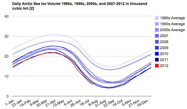 Arctic Ice Volume July 2012