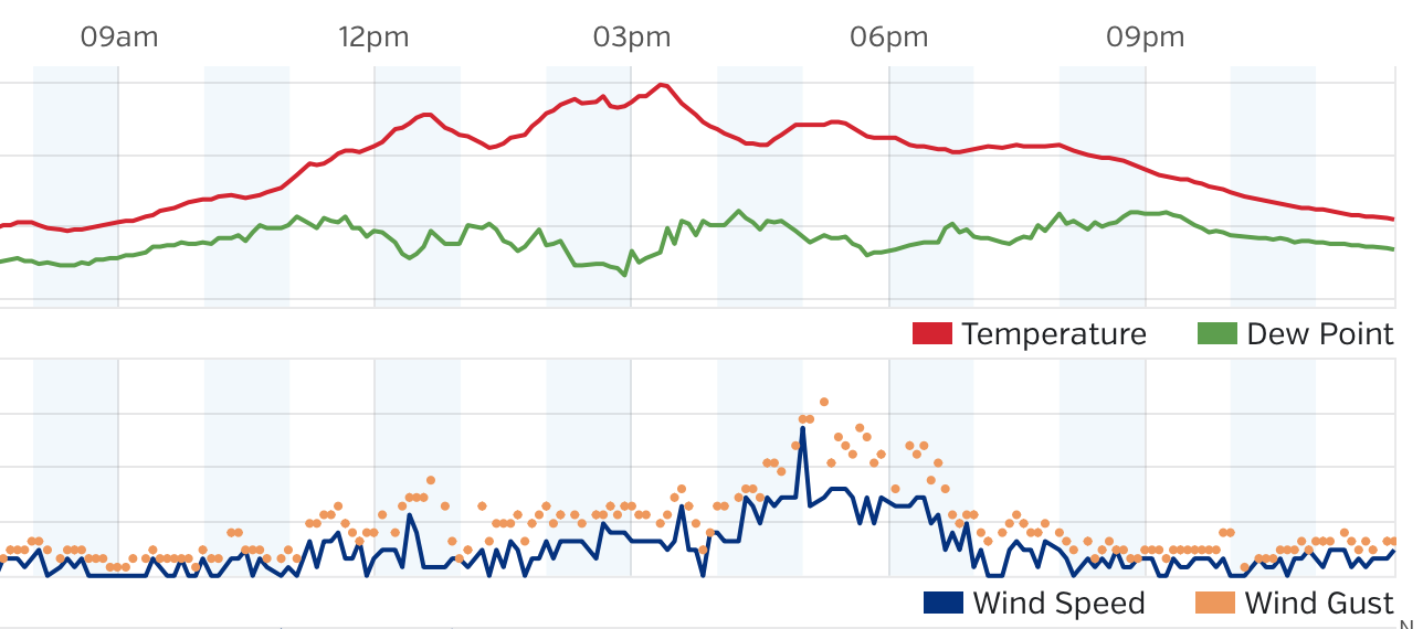 Graphs and Historic Weather Link