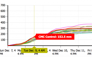 The Canadian Ensemble Model (a combination of many models to come up with an average) says 152mm by 4AM Tuesday morning.