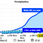 Rainfall total over 100mm by 9AM Tuesday.