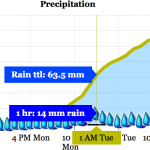 LAM has rainfall coming earlier and faster Monday night and Tuesday morning with 60mm by 1AM.