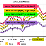 Peak winds look to be in the morning.  Doesn't look too extreme for our area.