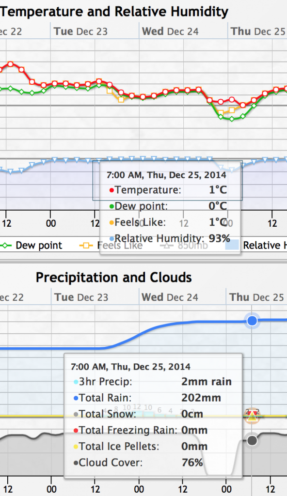 "Notice the report for 7AM Thursday December 25th... 1ºC with 2mm of ""rain""?  Hmm... that's mighty close to freezing... we can hope at least. :)"