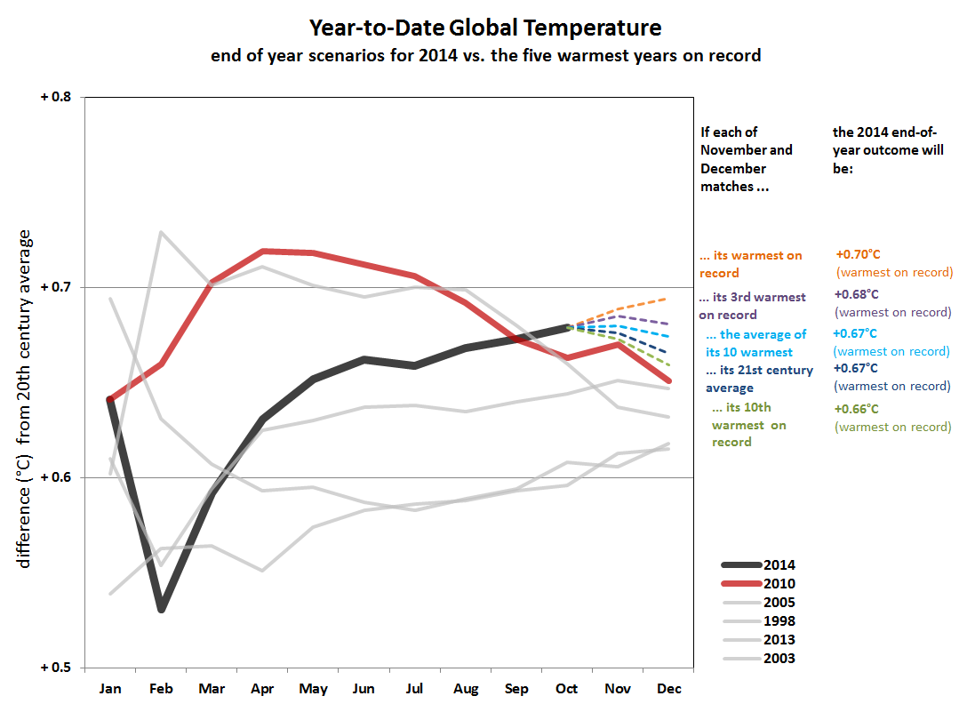 The graph shows that the likelihood of a new global temperature record is very strong.