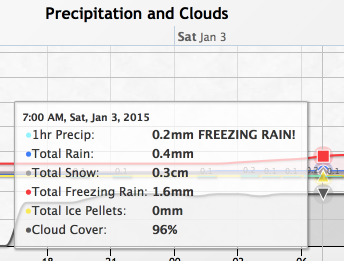 Saturday morning, the Canadian models predict a small amount of Freezing rain... maybe 1mm or so.