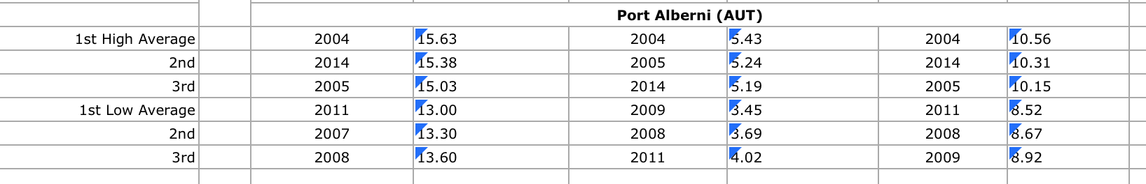 Port Alberni Airport Only since 1994.