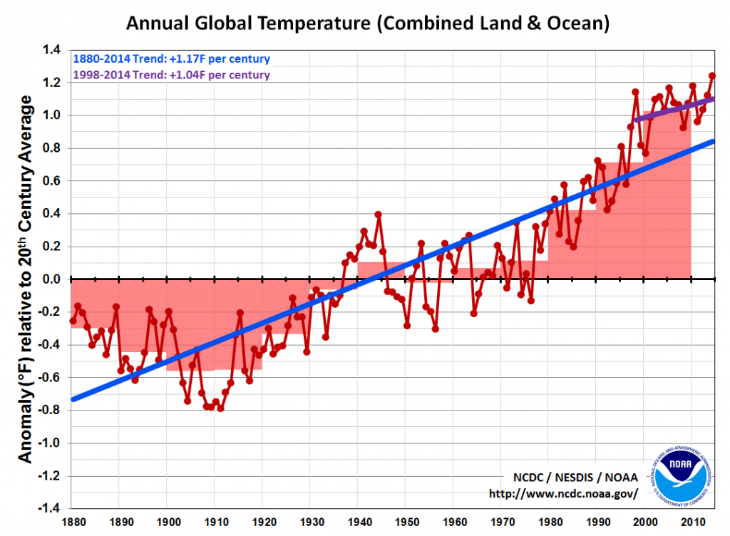 NOAA global temperature chart shows the full trend in the data.  Also shows the trend since 1998 is still very much upwards.