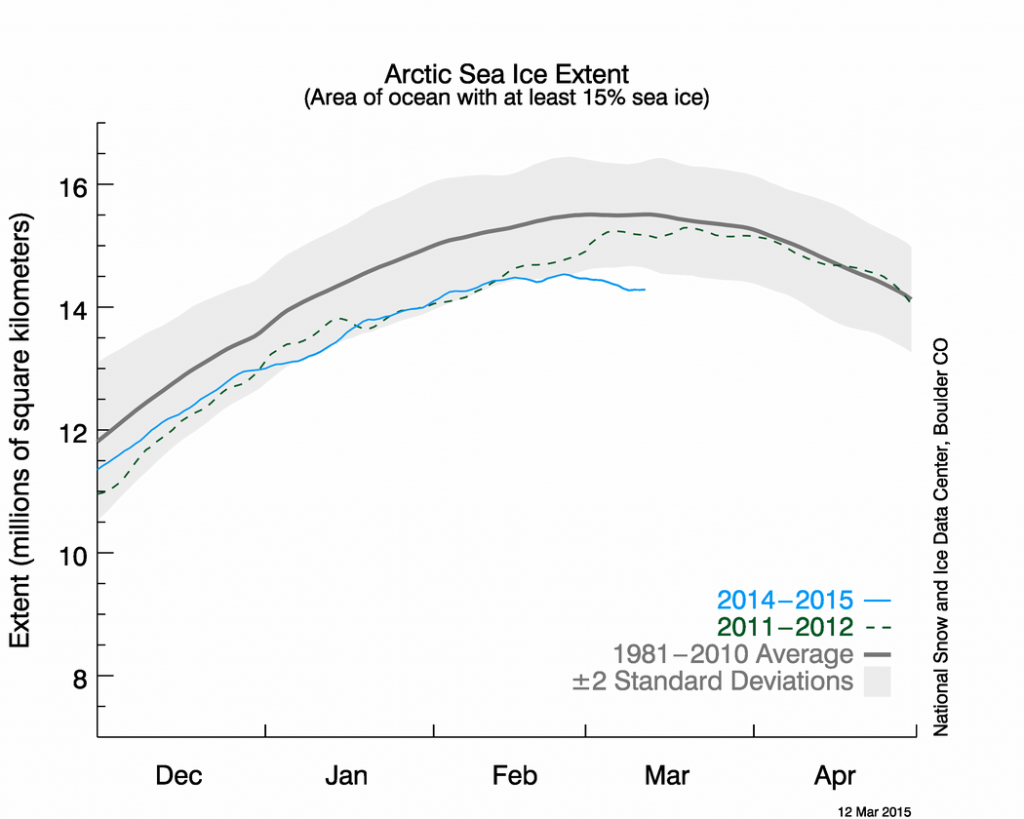 The latest Arctic ice extent graph showing possible early peak.
